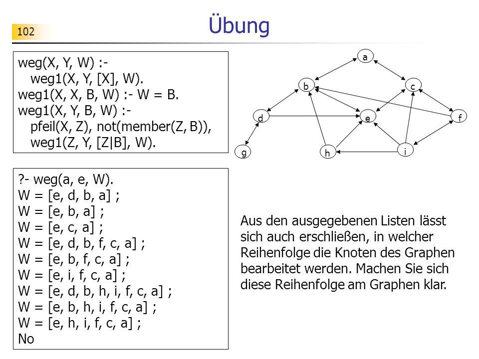 Übung weg(X, Y, W) :- weg1(X, Y, [X], W). weg1(X, X, B, W) :- W = B.